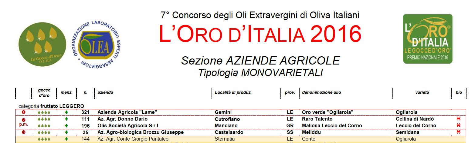 graduatoria oro d'Italia